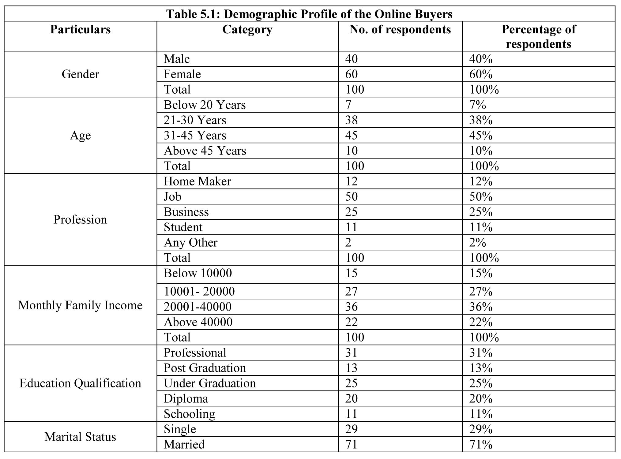 research paper on consumer attitude